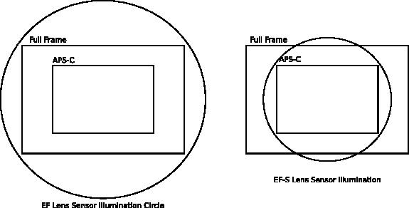 EF and EF-S Lens Circle of Illuminance