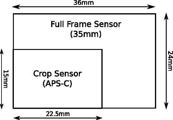 Full Frame and APS-C DSLR Sensor Sizes
