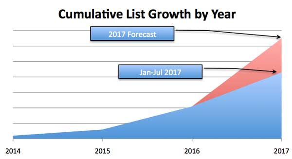 Cumulative Actual and Forecast List Growth - Photography Marketing Plan Results