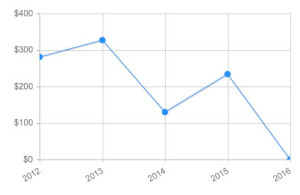 Stock photography - Sales revenue over time