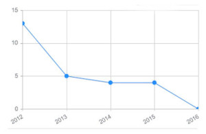 Stock photography - Sales volume over time