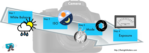 How to remember camera settings