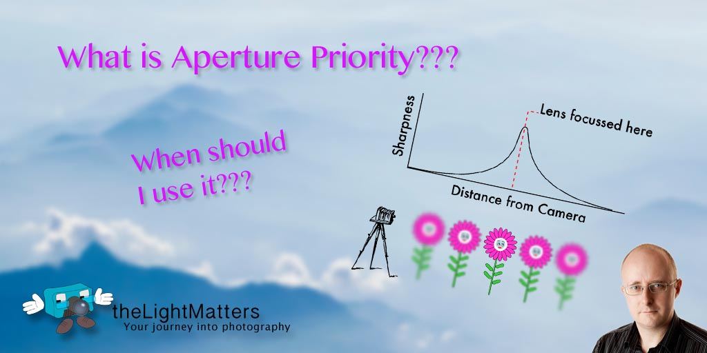 What is aperture Priority? When should I use it?
