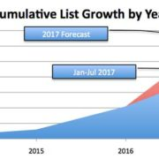 Cumulative List Growth - Photography Marketing Plan