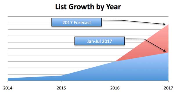 List Growth Forecast - Photography Marketing Plan